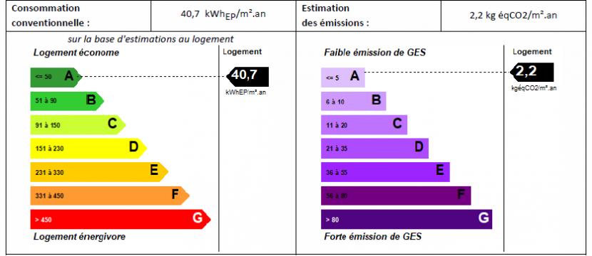 DPE BEPOS Bourgogne batir constructeur de maison individuelle à Chalon Sur Saône en Saône et Loire